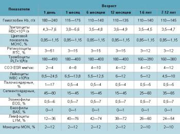 Нормы клинического анализа крови детей разных возрастов