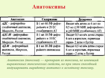 Виды анатоксинов